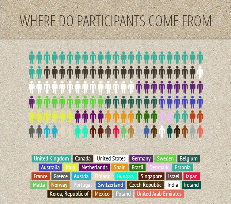 Where do participants come from?